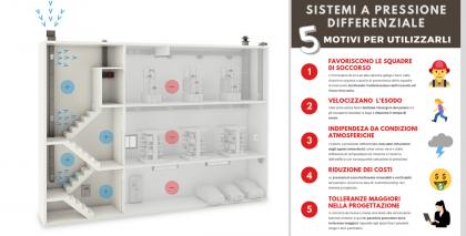 I 5 vantaggi dei sistemi a pressione differenziale