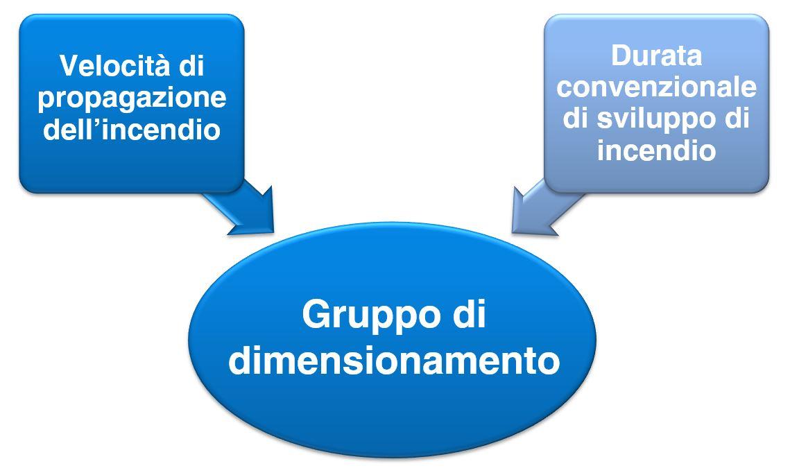 schema gruppo di dimensionamento 9494-2