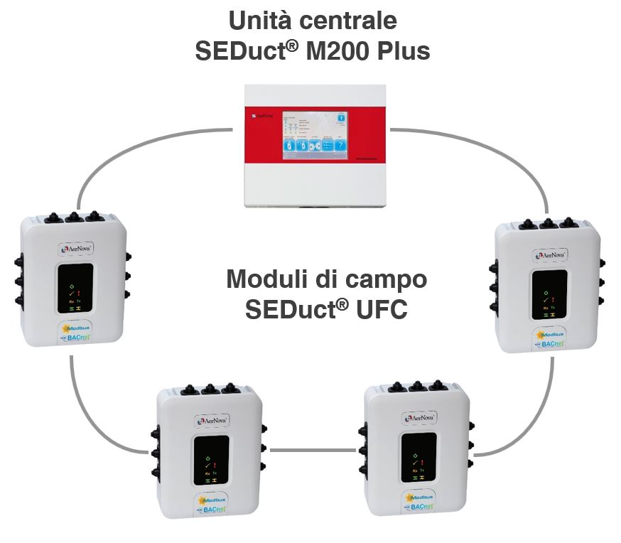 sistema di comando e controllo anello