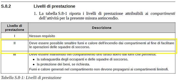 livelli di prestazione codice prevenzione incendi tabella s8.1