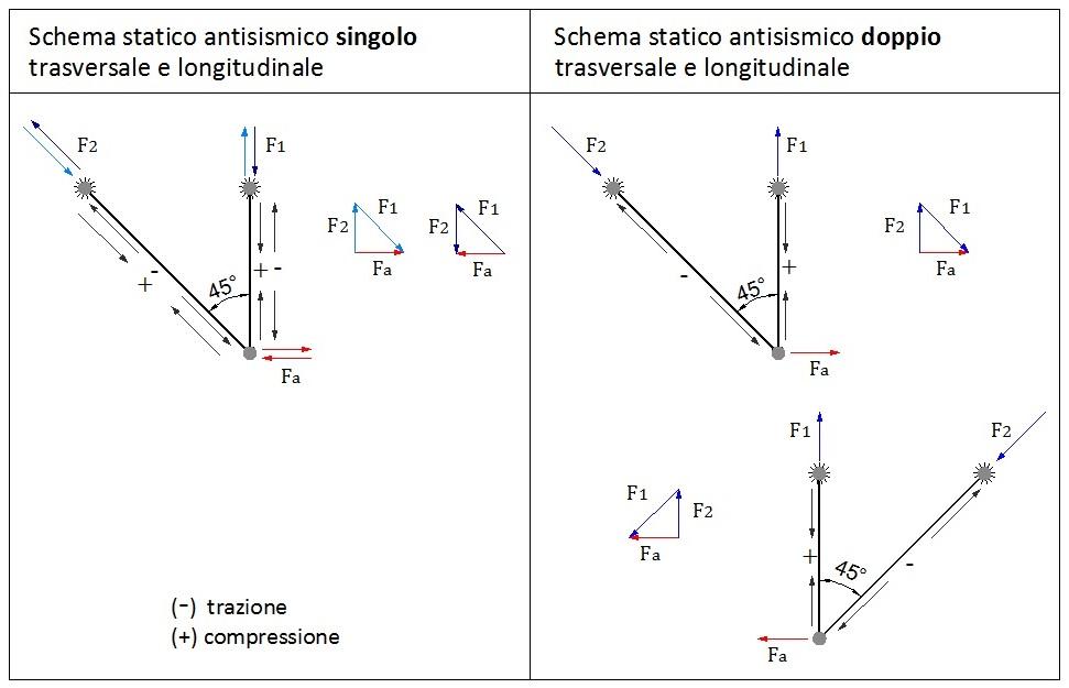 Staffaggio_sismico