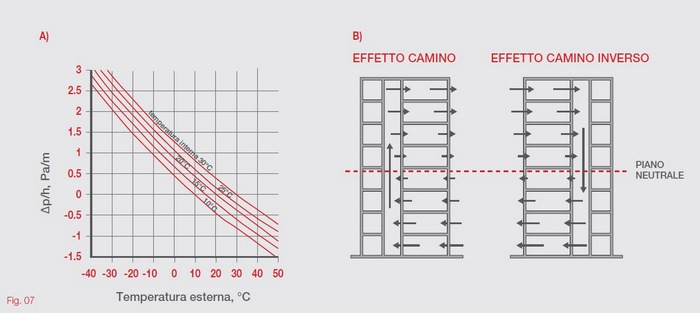 ffetto camino incendio stack effect