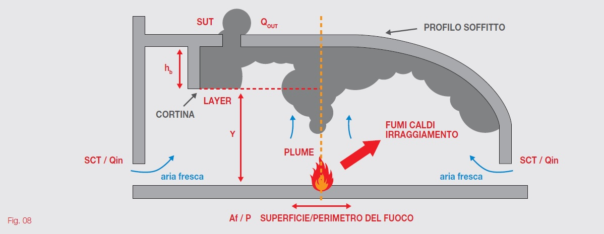 fig8 locali confinati incendio controllo fumo calore
