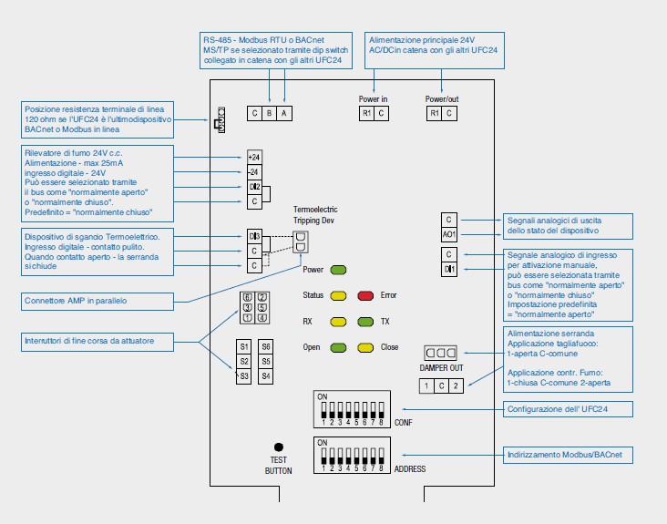 Schema Elettrico Serranda Motorizzata : Sistema di supervisione controllo evacuazione fumi seffc