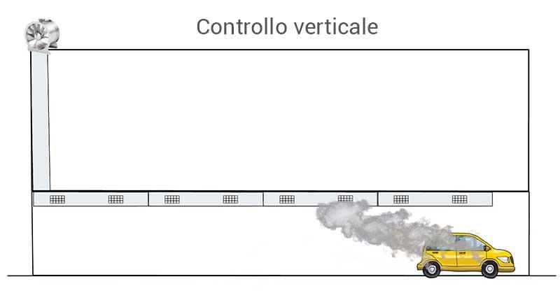 Controllo verticale autorimessa