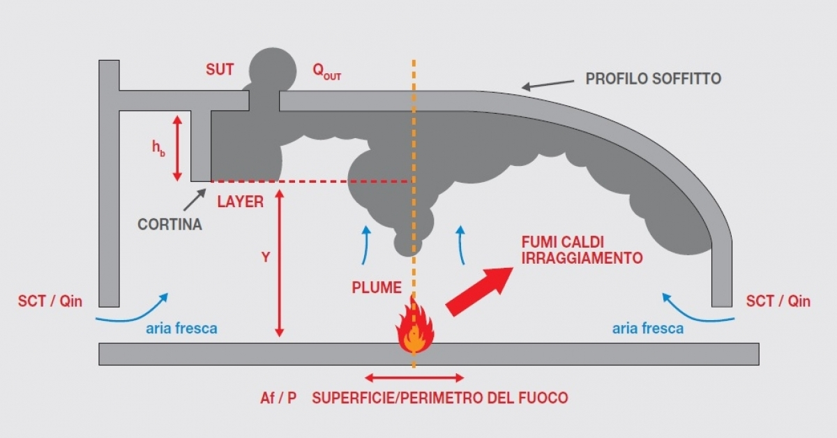 calcolo-caratteristiche-fumi-incendio-edifici-per-progettazione-sefc