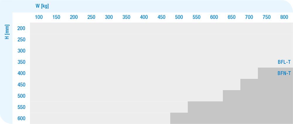 Criterio di scelta motore / dimensione serranda