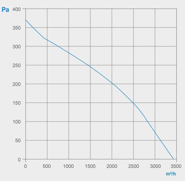 SPF2 - Curve